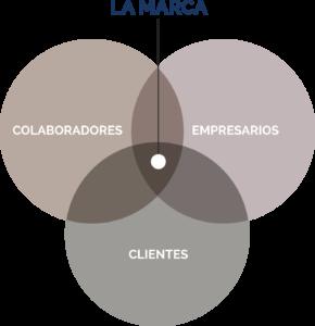 colaboradores empresas clientes