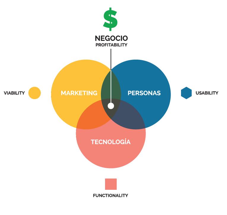 diagrama de Marketing